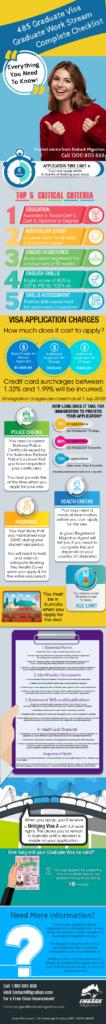 485 Graduate Work Stream Visa Checklist