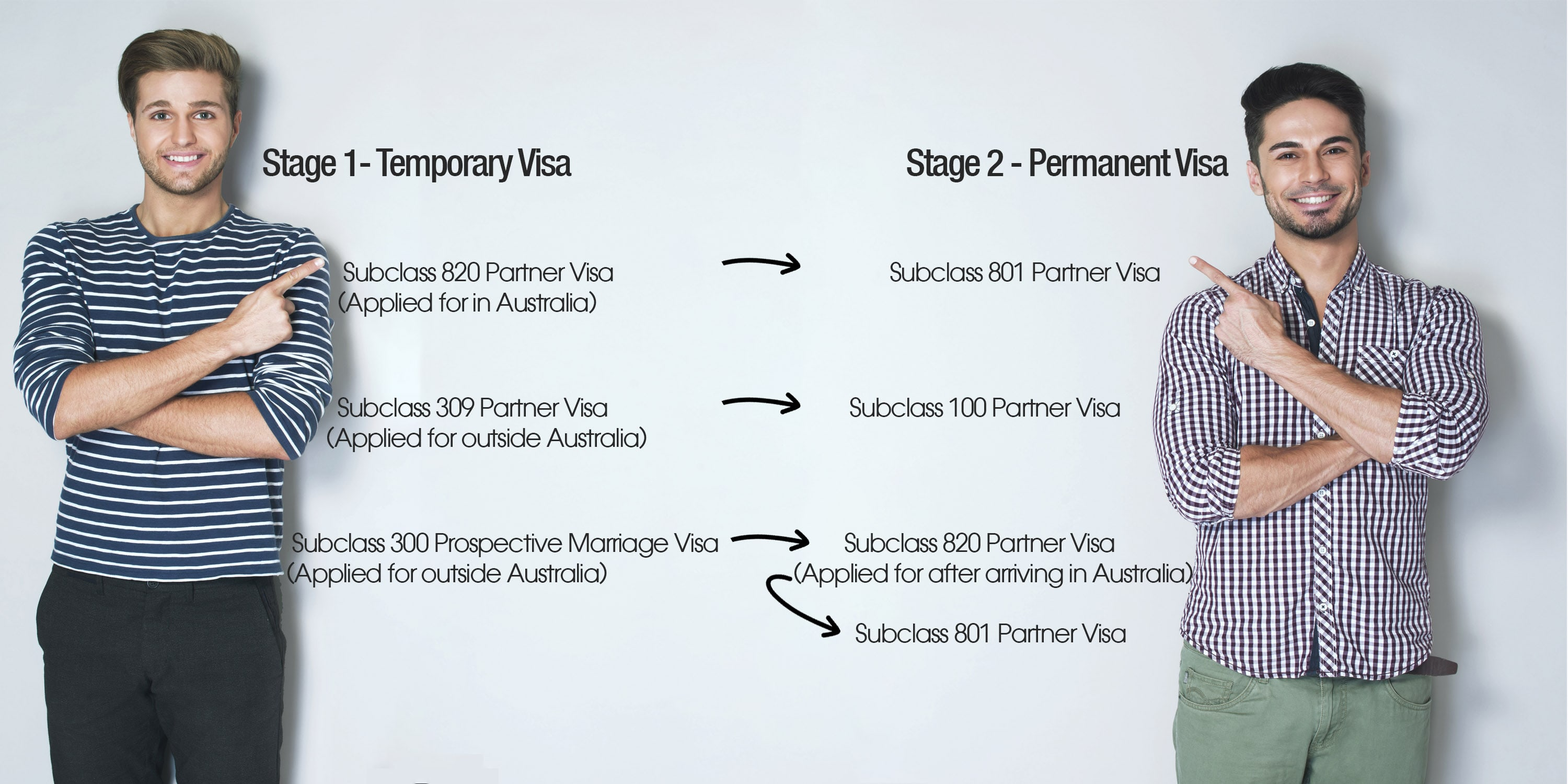 Visa services for same sex couples